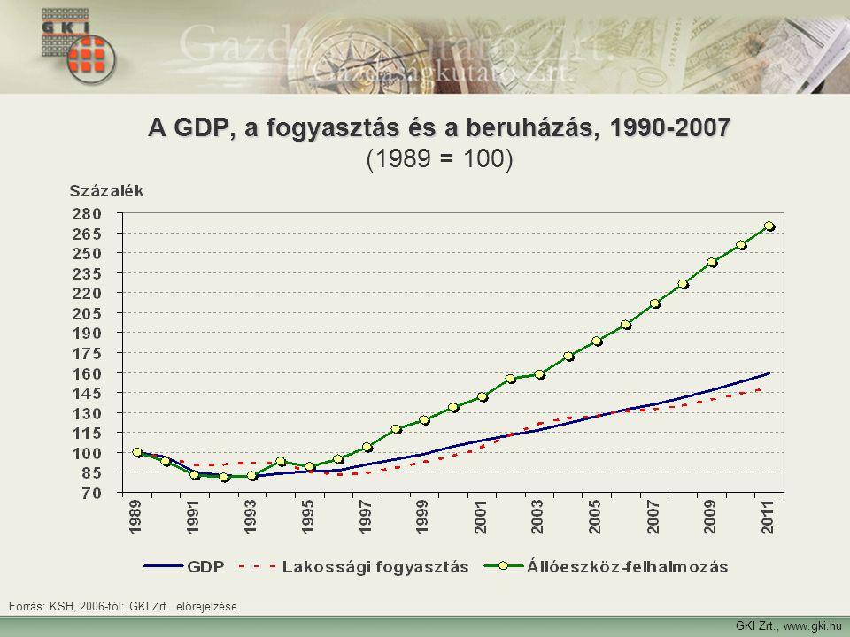 A GDP, a fogyasztás és a beruházás, 1990-2007 (1989 = 100)