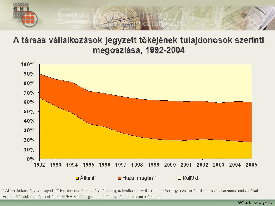 A társas vállalkozások jegyzett tőkéjének tulajdonosok szerinti megoszlása, 1992-2004