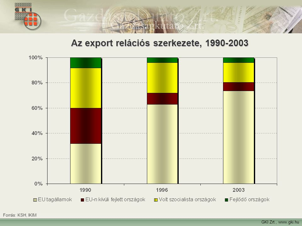 Az export relációs szerkezete, 1990-2003