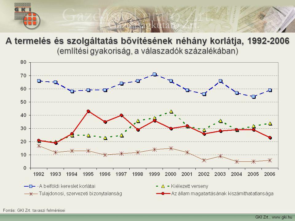 A termelés és szolgáltatás bővítésének néhány korlátja, 1992-2006 (említési gyakoriság, a válaszadók százalékában)