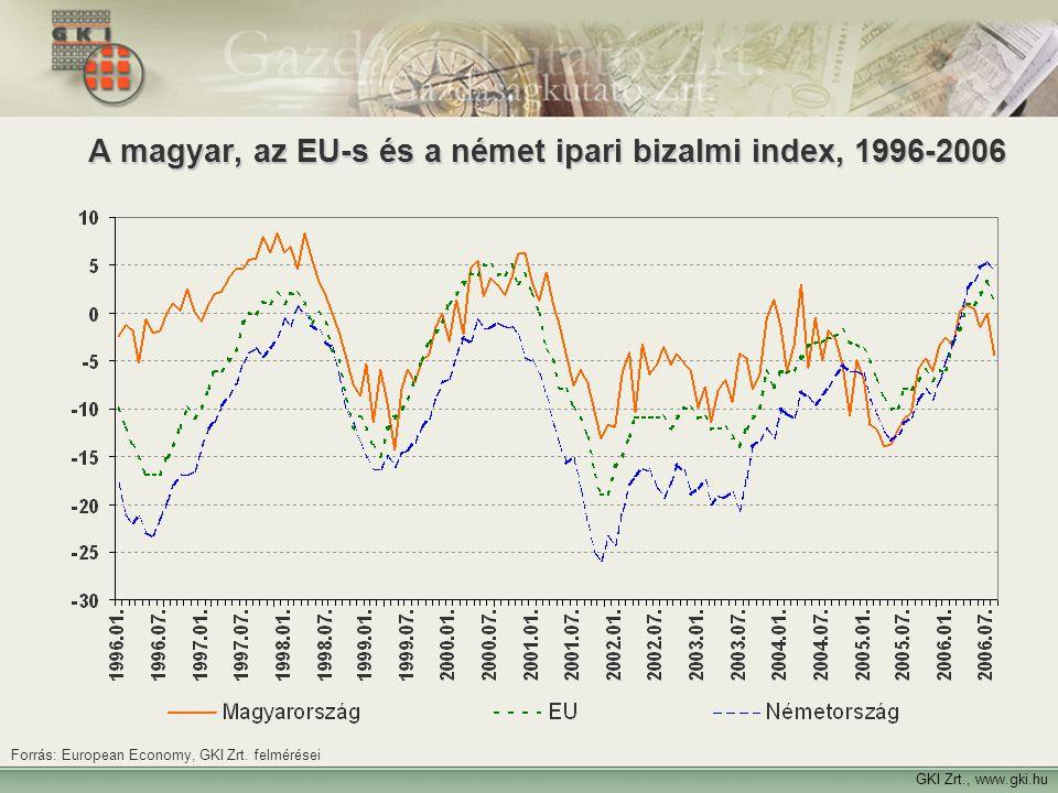 A magyar, az EU-s és a német ipari bizalmi index, 1996-2006