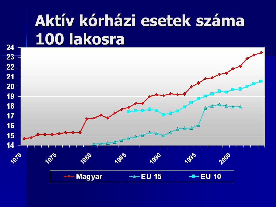 Aktív kórházi esetek száma 100 lakosra