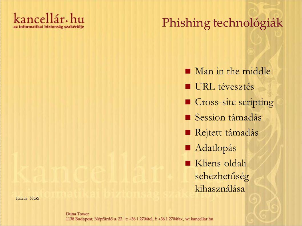 Phishing technológiák