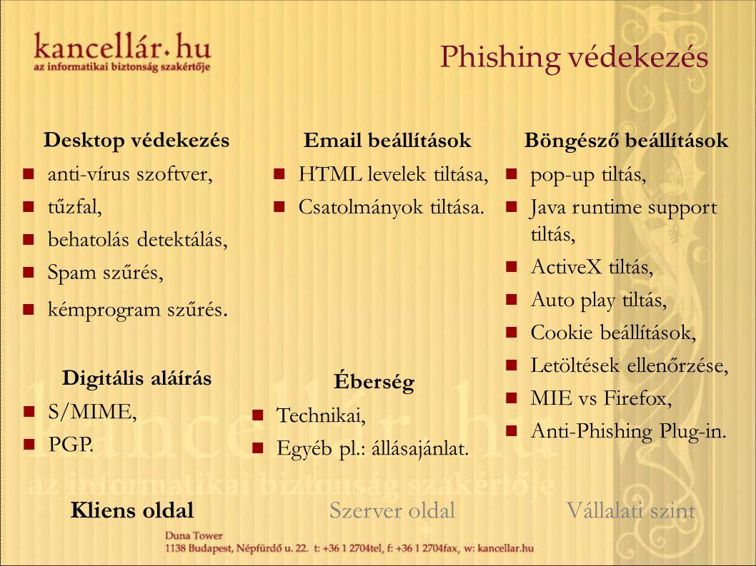 Phishing védekezés Kliens oldal Szerver oldal Vállalati szint