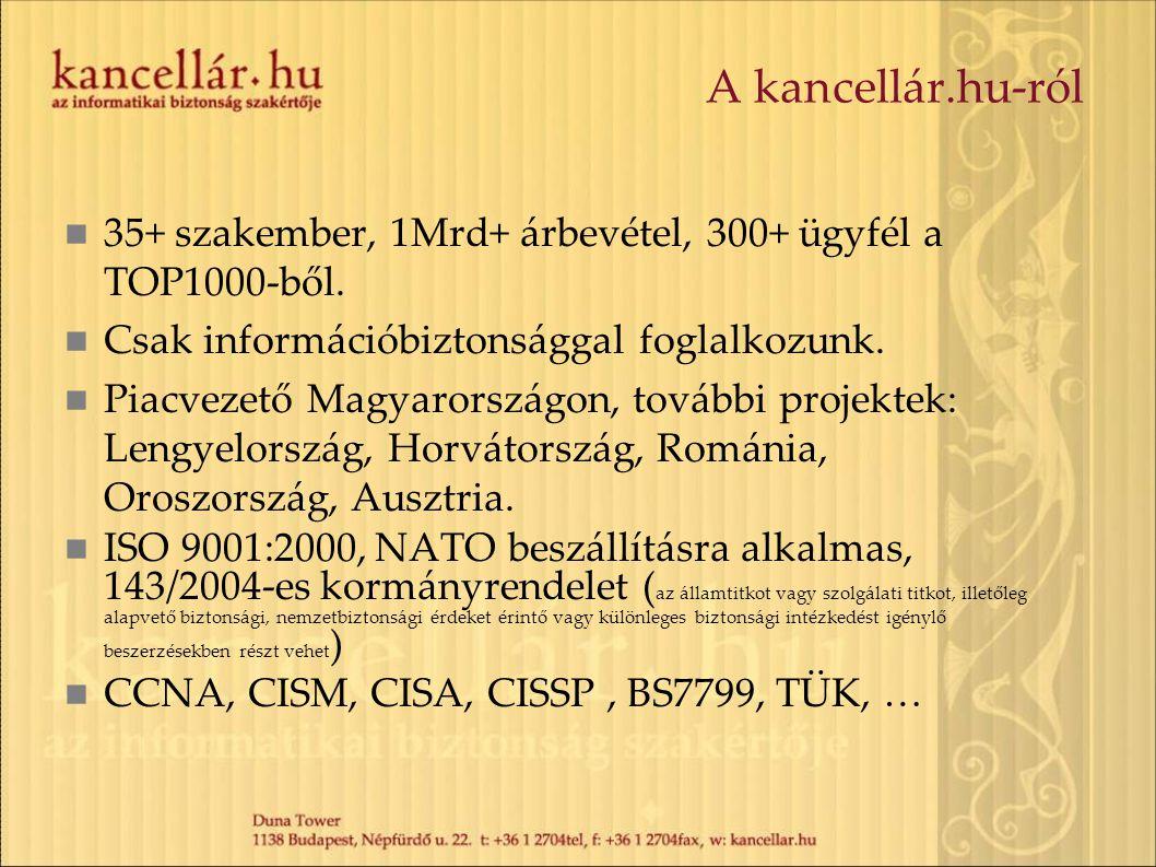 A kancellár.hu-ról 35+ szakember, 1Mrd+ árbevétel, 300+ ügyfél a TOP1000-ből. Csak információbiztonsággal foglalkozunk.