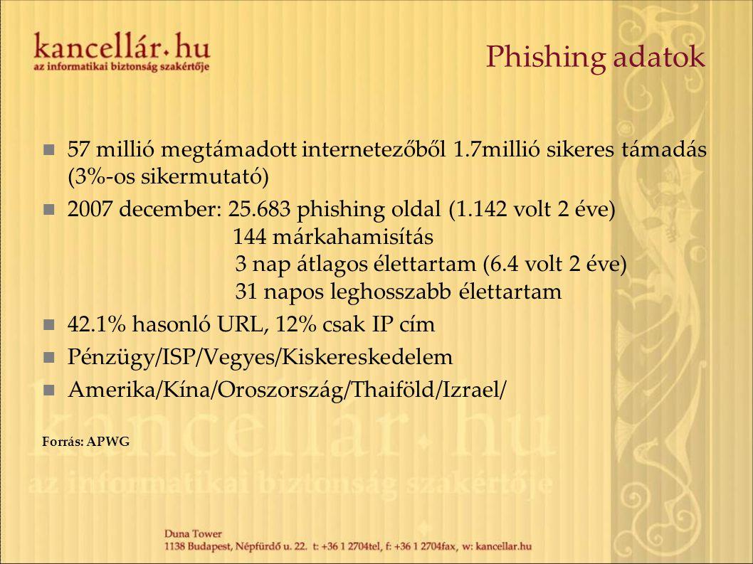 Phishing adatok 57 millió megtámadott internetezőből 1.7millió sikeres támadás (3%-os sikermutató)