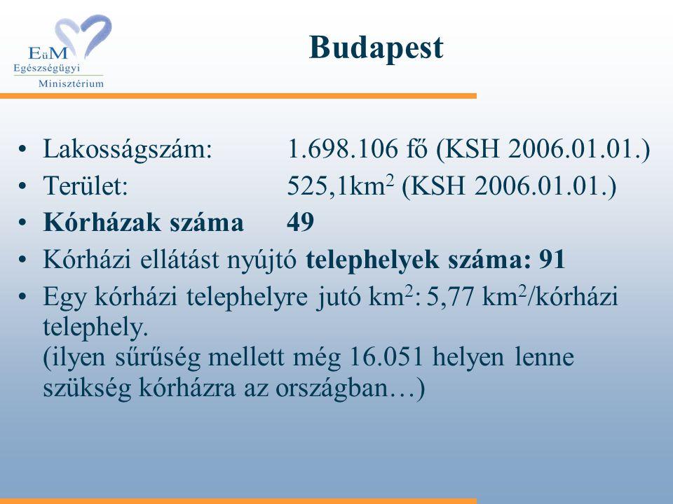 Budapest Lakosságszám: 1.698.106 fő (KSH 2006.01.01.)