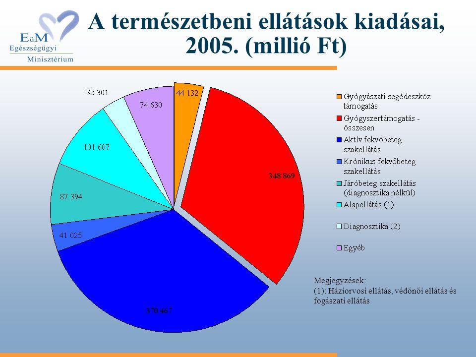 A természetbeni ellátások kiadásai, 2005. (millió Ft)