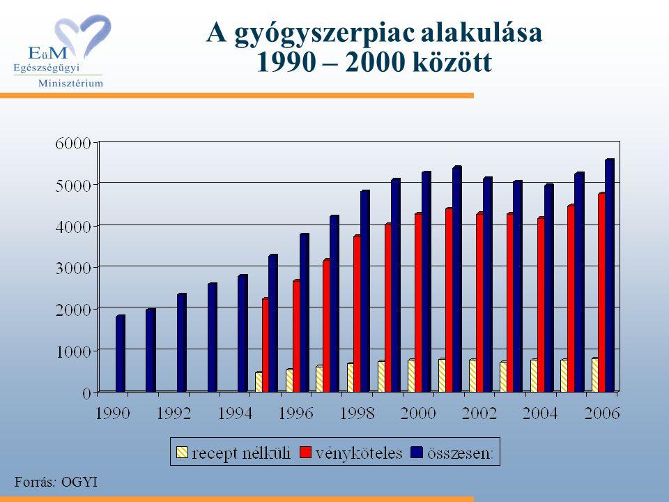 A gyógyszerpiac alakulása 1990 – 2000 között