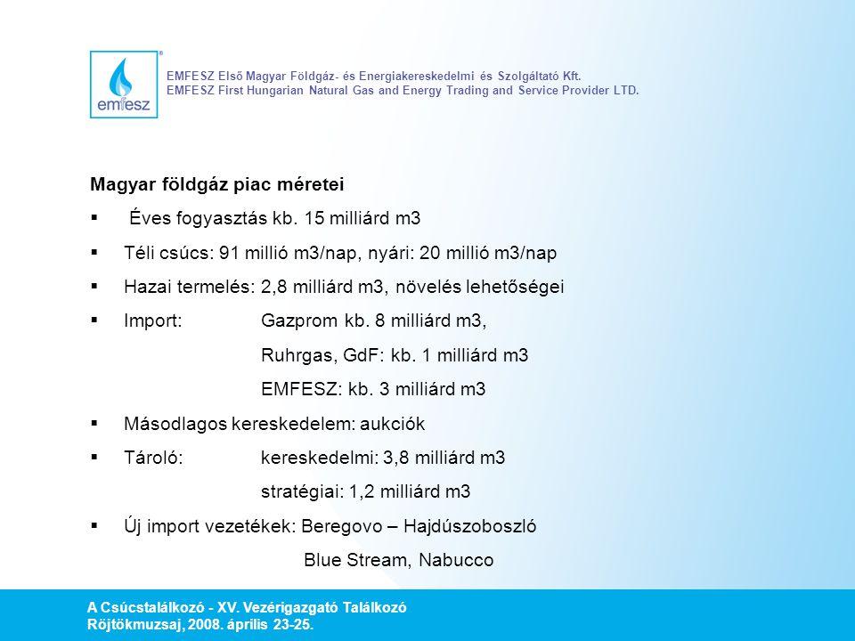 Magyar földgáz piac méretei Éves fogyasztás kb. 15 milliárd m3