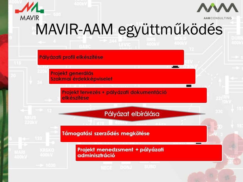 MAVIR-AAM együttműködés