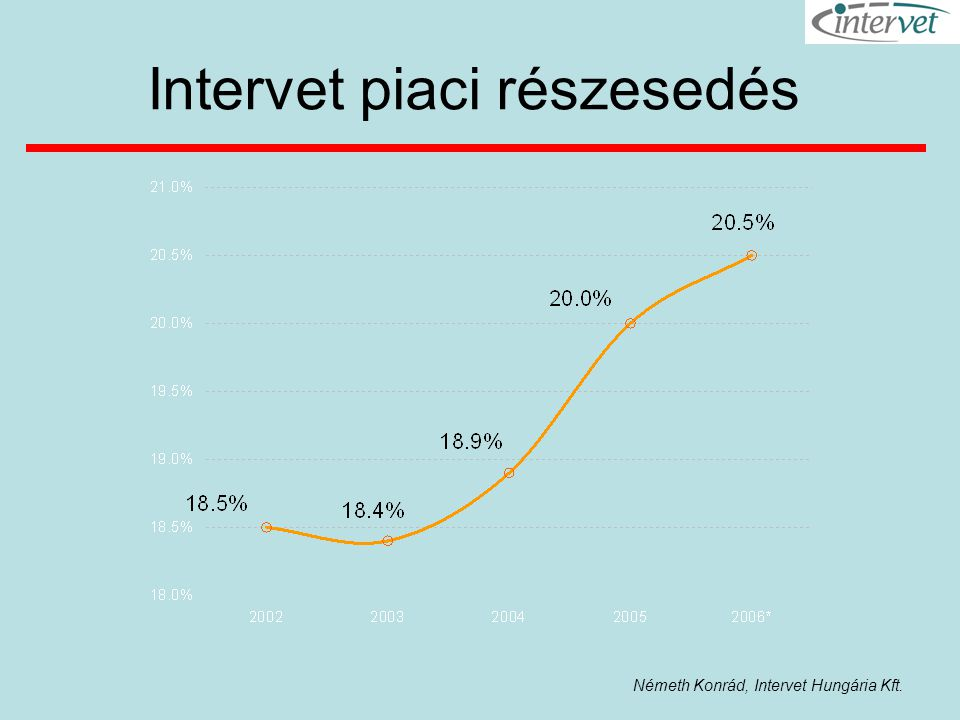 Intervet piaci részesedés