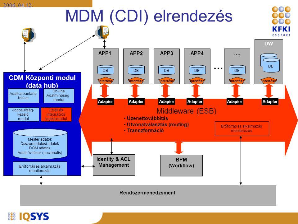 MDM (CDI) elrendezés … Middleware (ESB) CDM Központi modul (data hub)