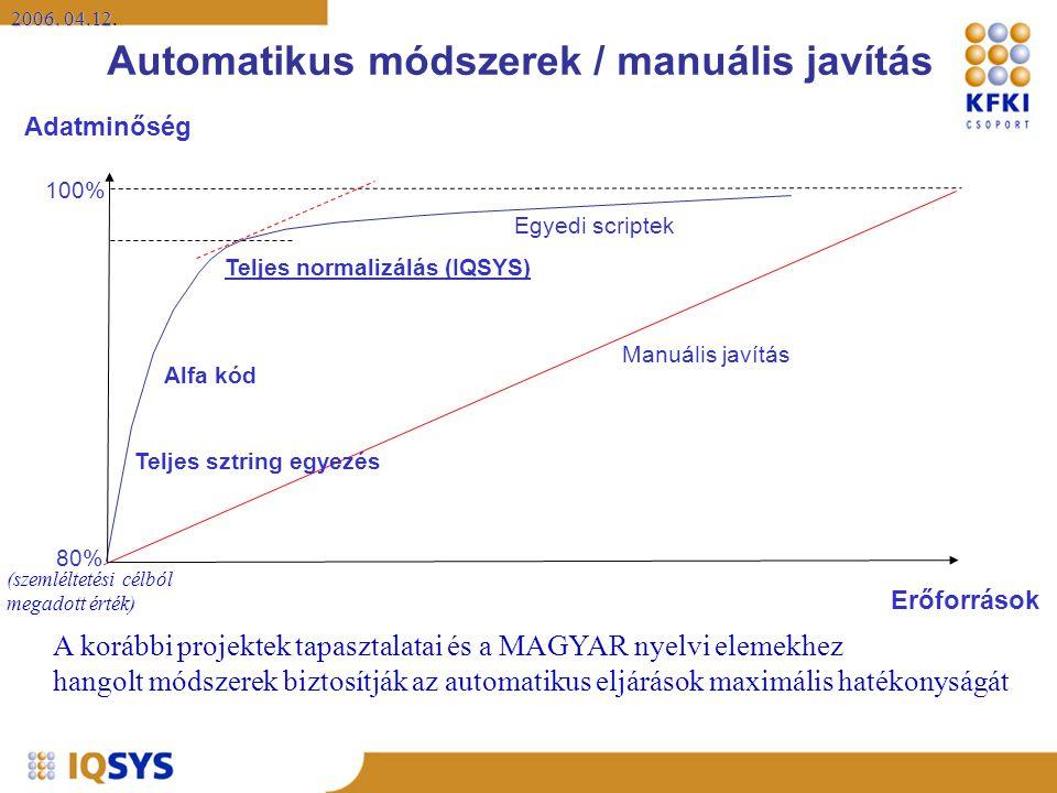 Automatikus módszerek / manuális javítás