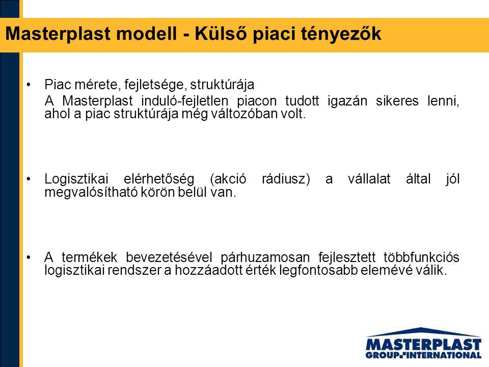 Masterplast modell - Külső piaci tényezők