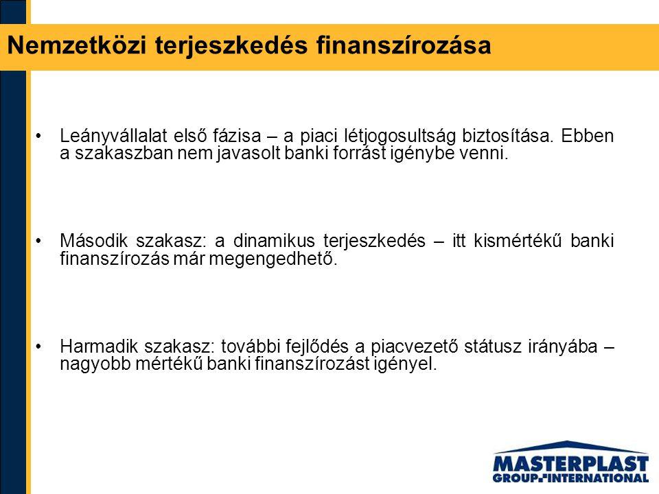 Nemzetközi terjeszkedés finanszírozása