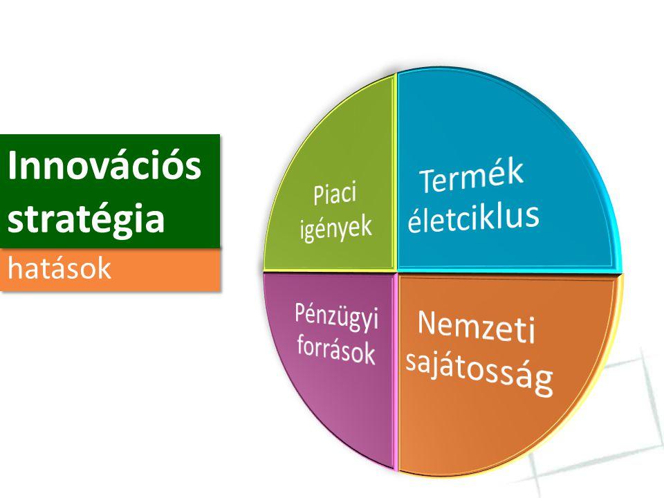 Innovációs stratégia hatások Termék életciklus Nemzeti sajátosság