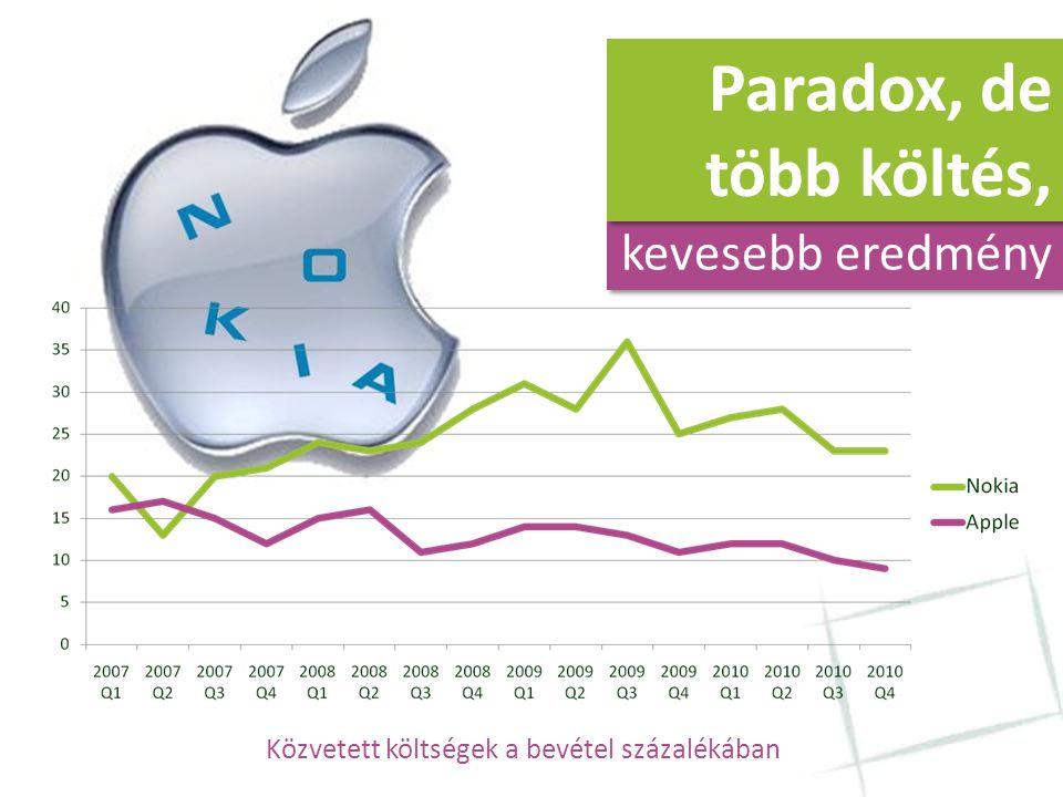 Paradox, de több költés, kevesebb eredmény