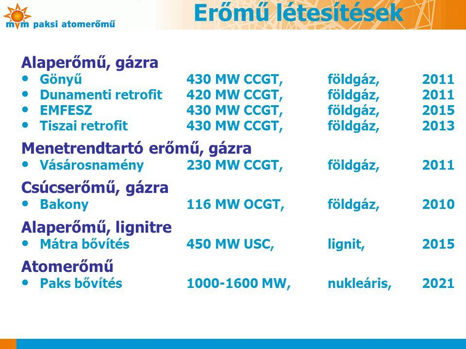 Erőmű létesítések Alaperőmű, gázra Menetrendtartó erőmű, gázra