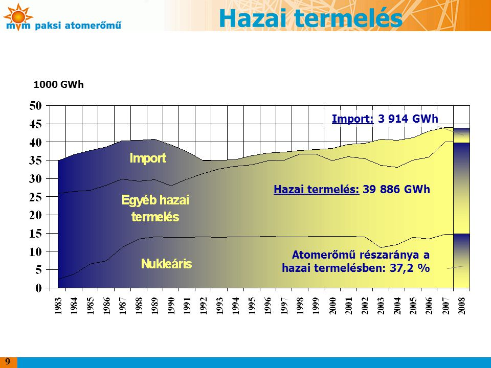 Hazai termelés Import: 3 914 GWh Hazai termelés: 39 886 GWh