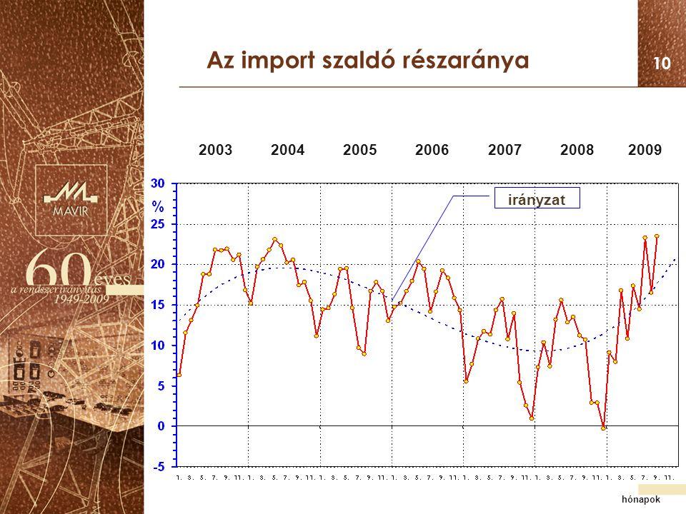 Az import szaldó részaránya