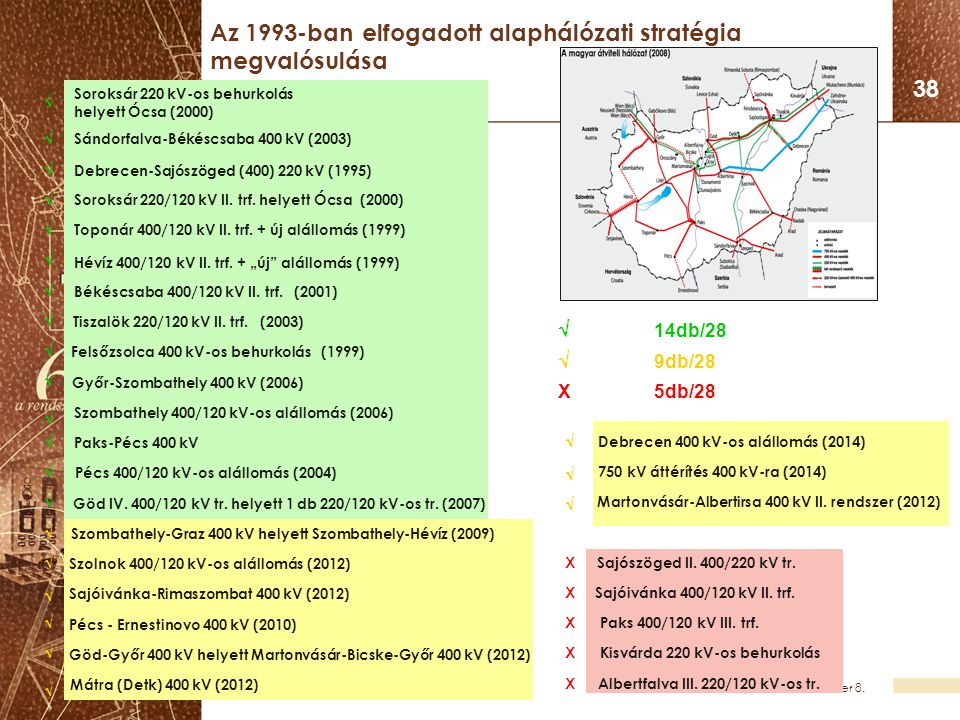 Az 1993-ban elfogadott alaphálózati stratégia megvalósulása