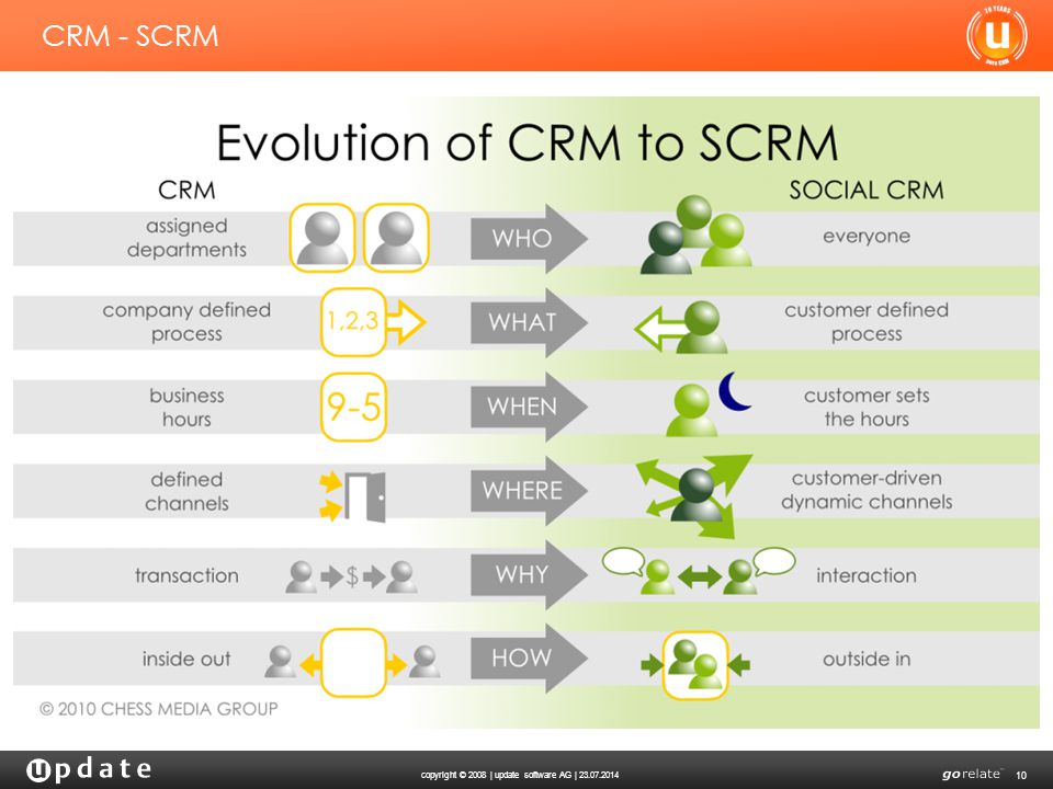 CRM - SCRM