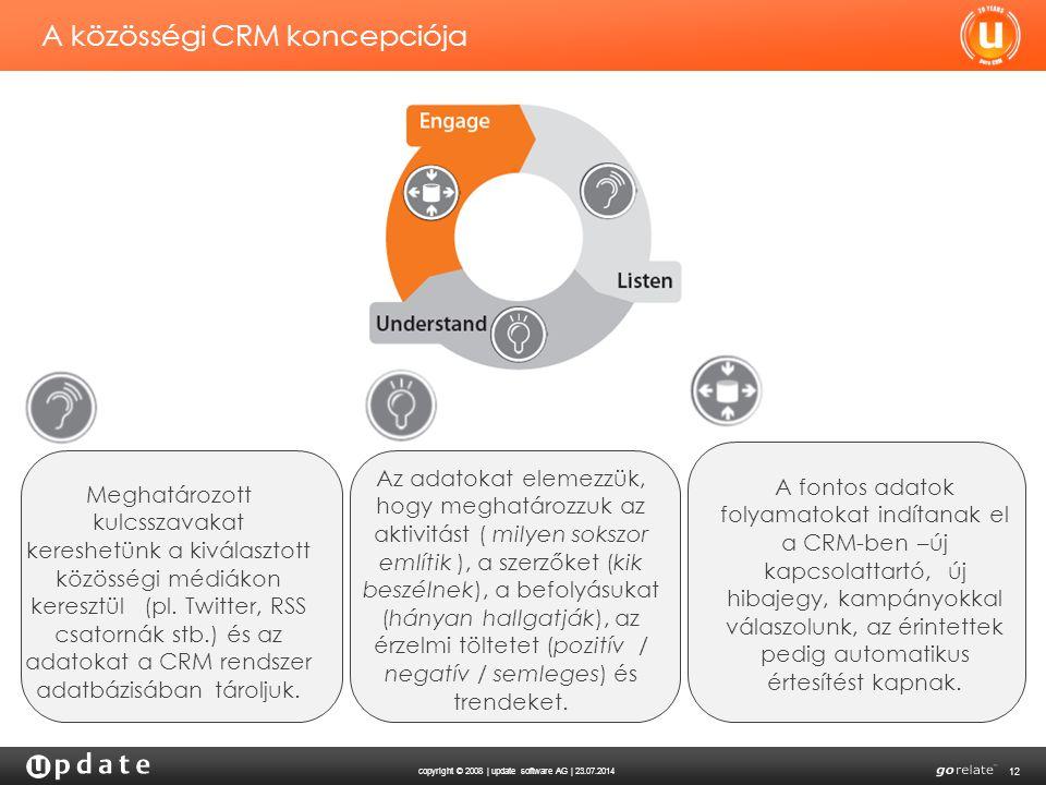 A közösségi CRM koncepciója