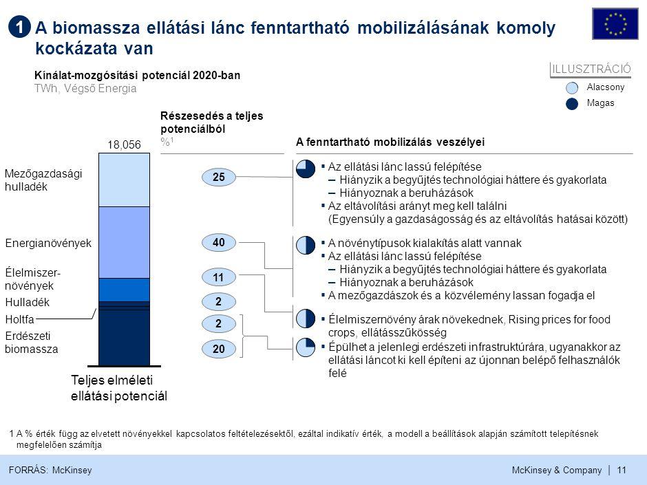 Megbízható és hatékony ellátási lánc létrehozásához beruházásokra lesz szükség