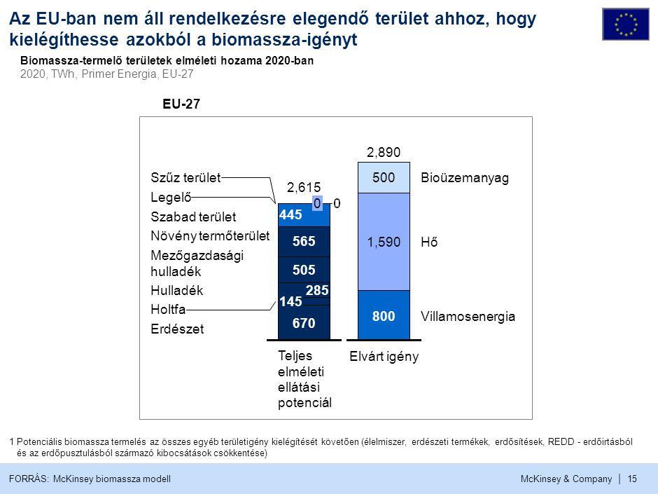 Bár Magyarországnak szüksége, és lehetősége is van a biomassza-felhasználás növelésére, a három fő akadállyal szembe kell néznünk