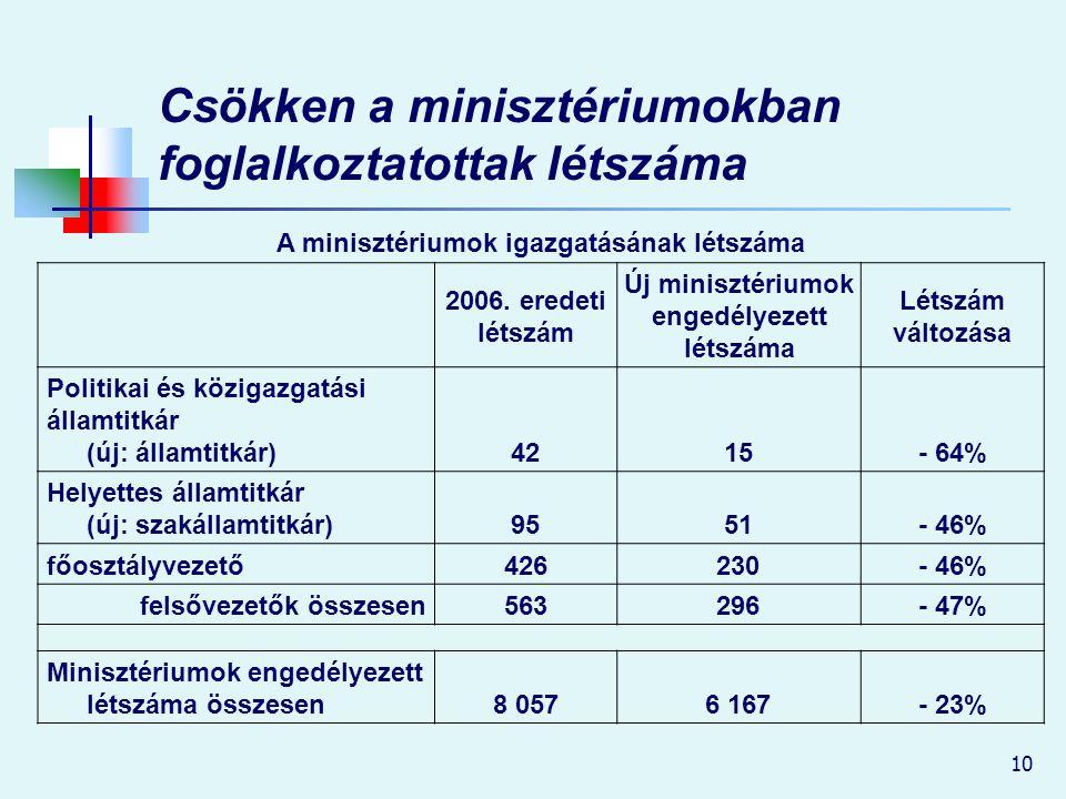 Csökken a minisztériumokban foglalkoztatottak létszáma