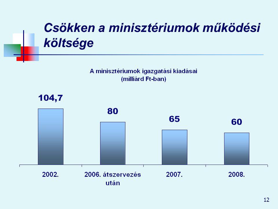 Csökken a minisztériumok működési költsége