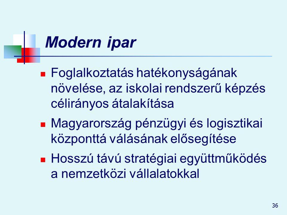 Modern ipar Foglalkoztatás hatékonyságának növelése, az iskolai rendszerű képzés célirányos átalakítása.