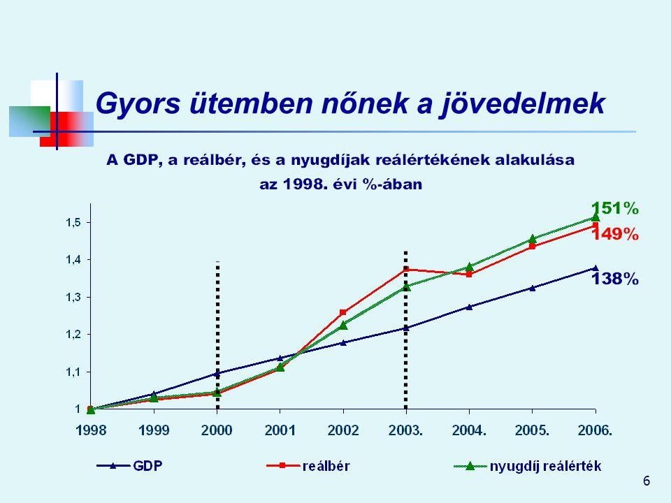 Gyors ütemben nőnek a jövedelmek