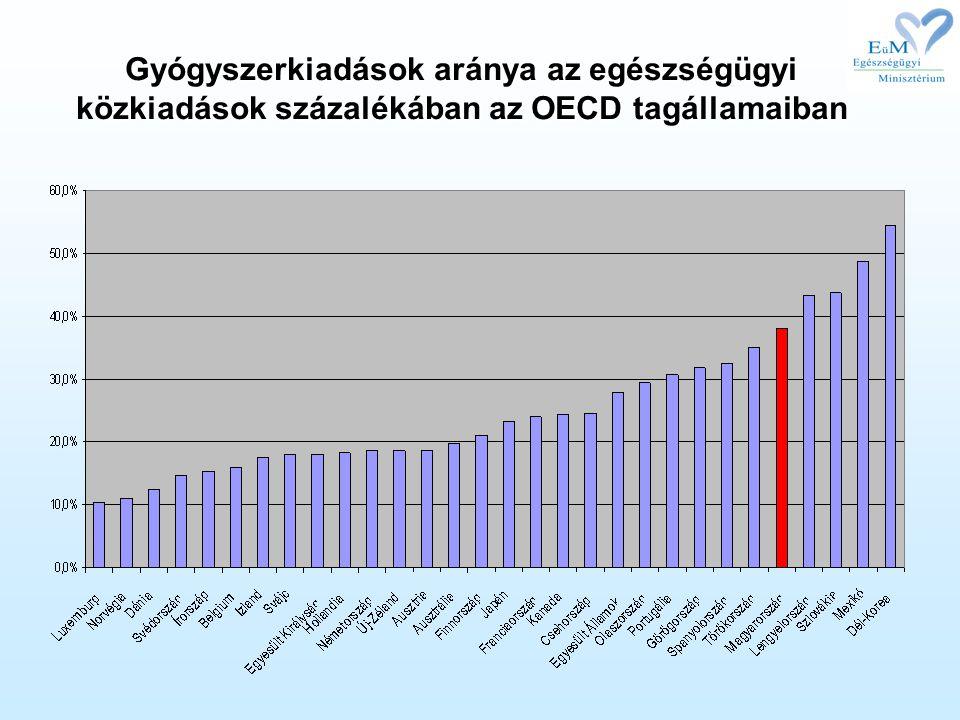Gyógyszerkiadások aránya az egészségügyi közkiadások százalékában az OECD tagállamaiban