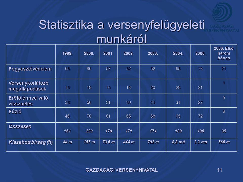 Statisztika a versenyfelügyeleti munkáról
