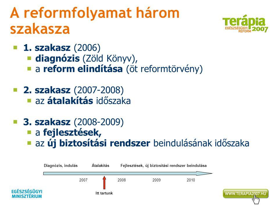 A reformfolyamat három szakasza