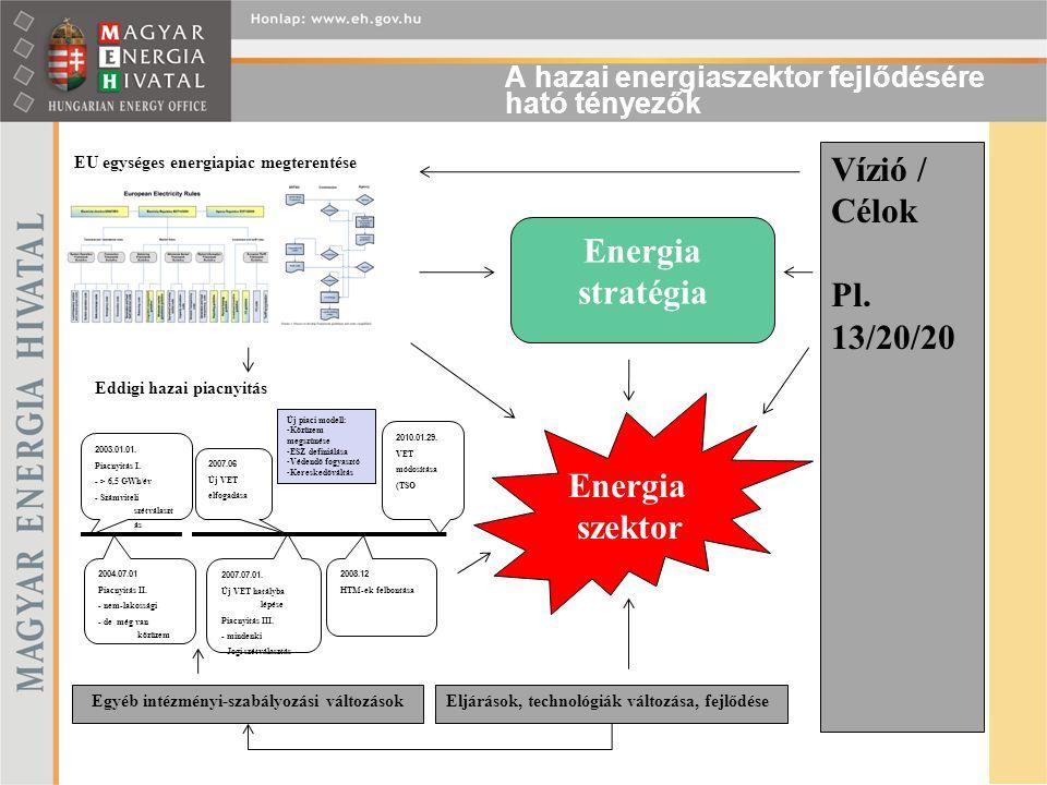 A hazai energiaszektor fejlődésére ható tényezők