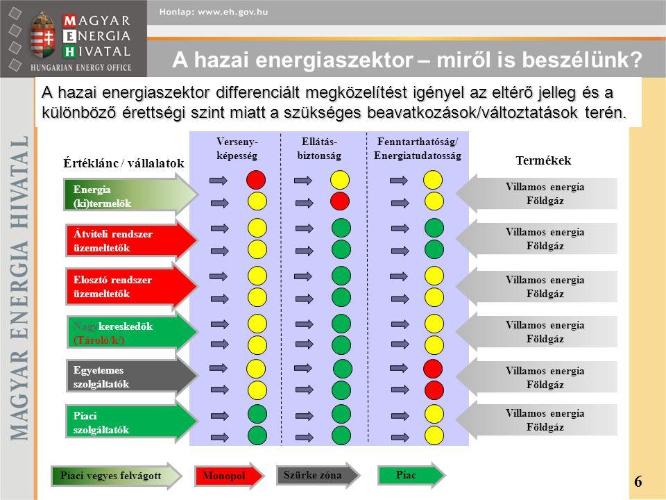 Fenntarthatóság/ Energiatudatosság Piaci vegyes felvágott