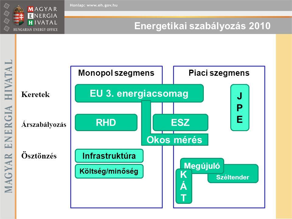 EU 3. energiacsomag JPE Okos mérés RHD ESZ KÁT