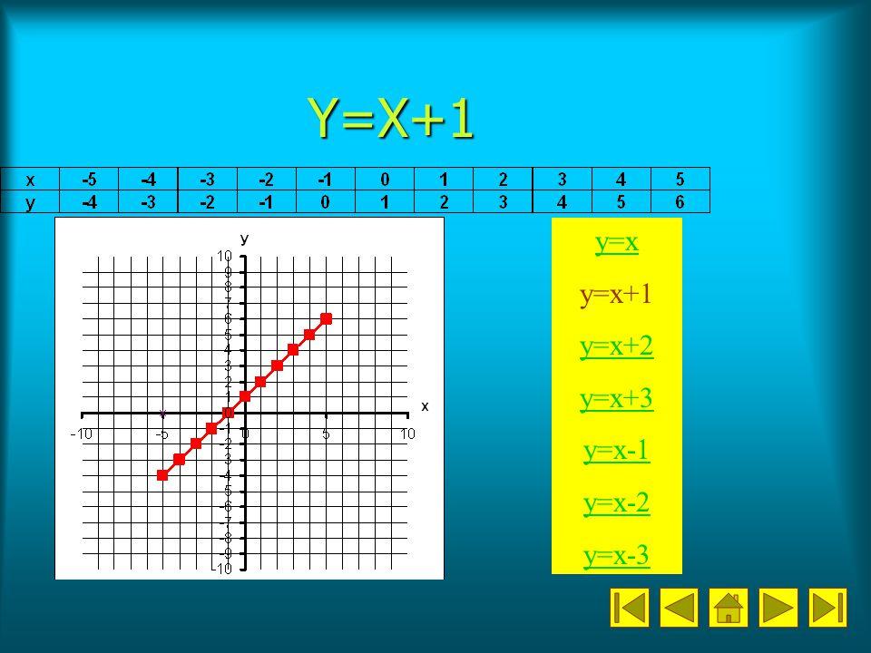 Y=X+1 y=x y=x+1 y=x+2 y=x+3 y=x-1 y=x-2 y=x-3