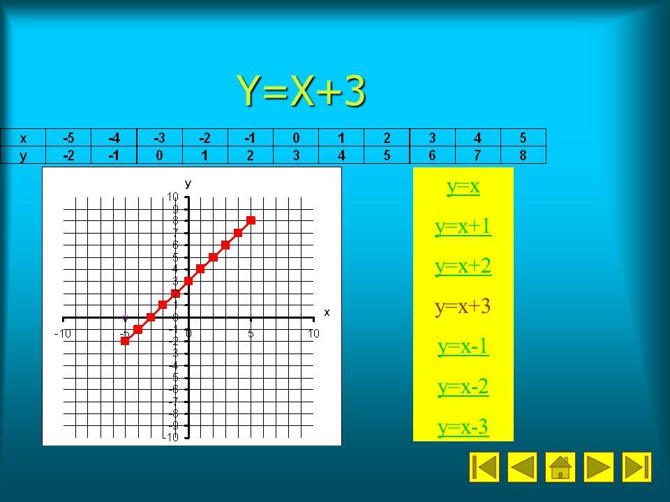 Y=X+3 y=x y=x+1 y=x+2 y=x+3 y=x-1 y=x-2 y=x-3