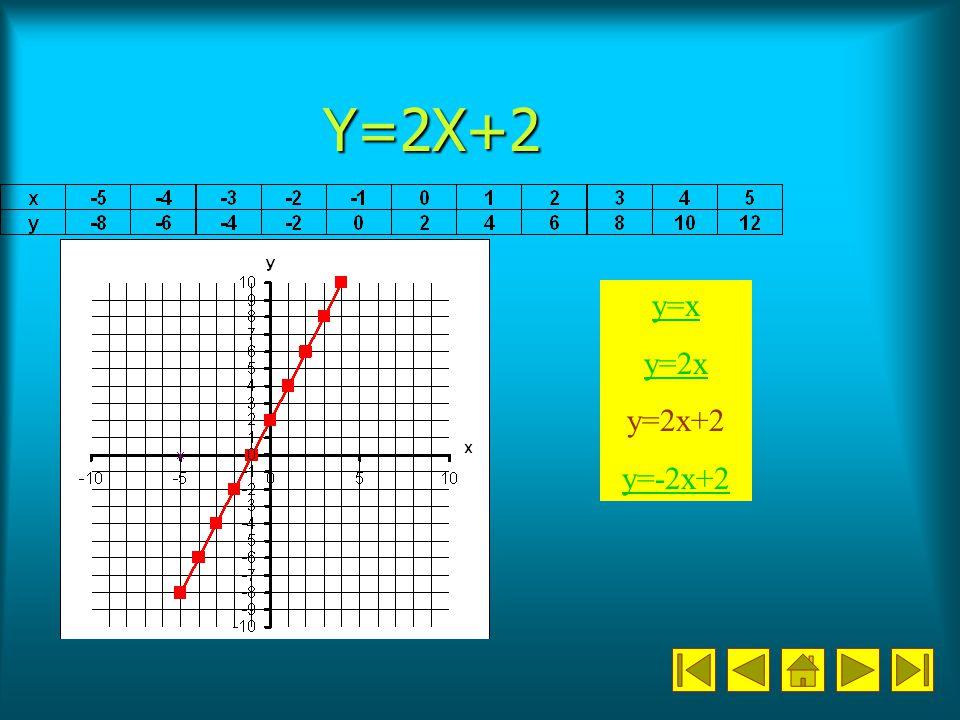 Y=2X+2 y=x y=2x y=2x+2 y=-2x+2