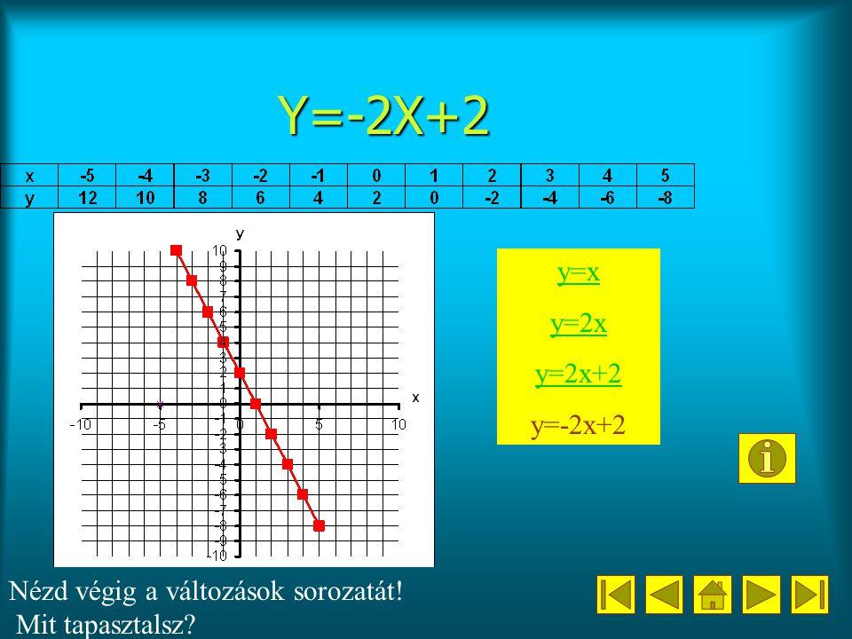 Y=-2X+2 y=x y=2x y=2x+2 y=-2x+2 Nézd végig a változások sorozatát!