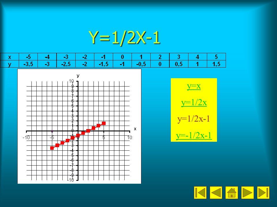 Y=1/2X-1 y=x y=1/2x y=1/2x-1 y=-1/2x-1