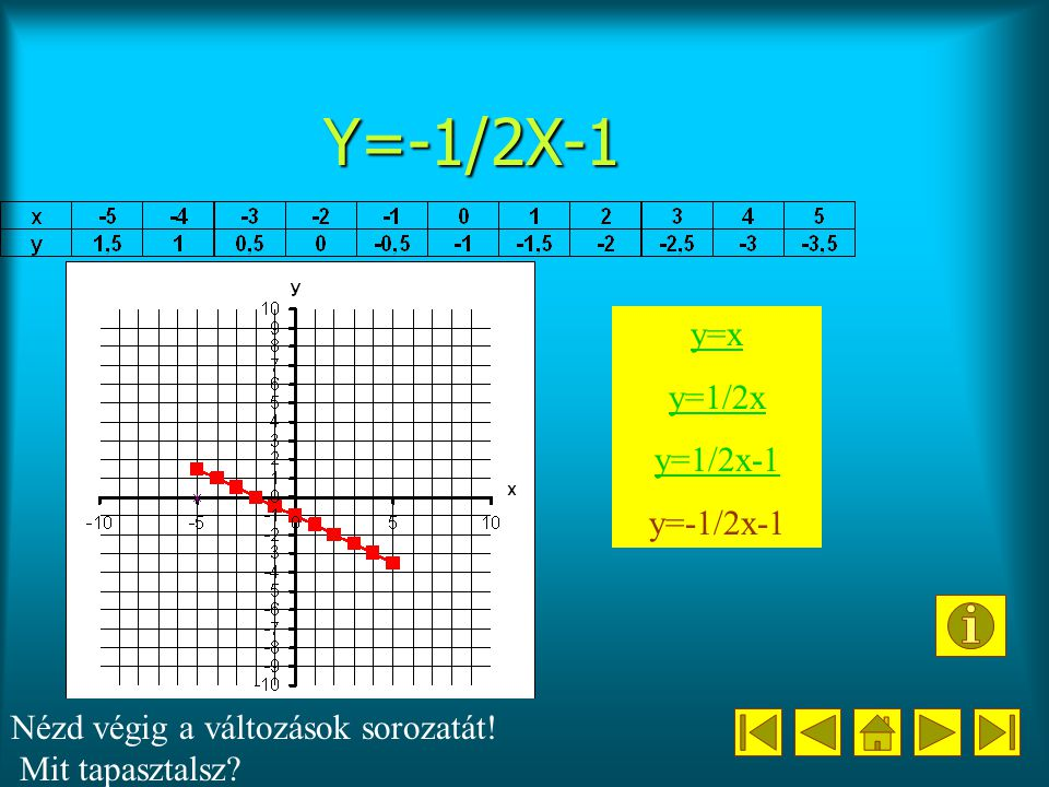 Y=-1/2X-1 y=x y=1/2x y=1/2x-1 y=-1/2x-1