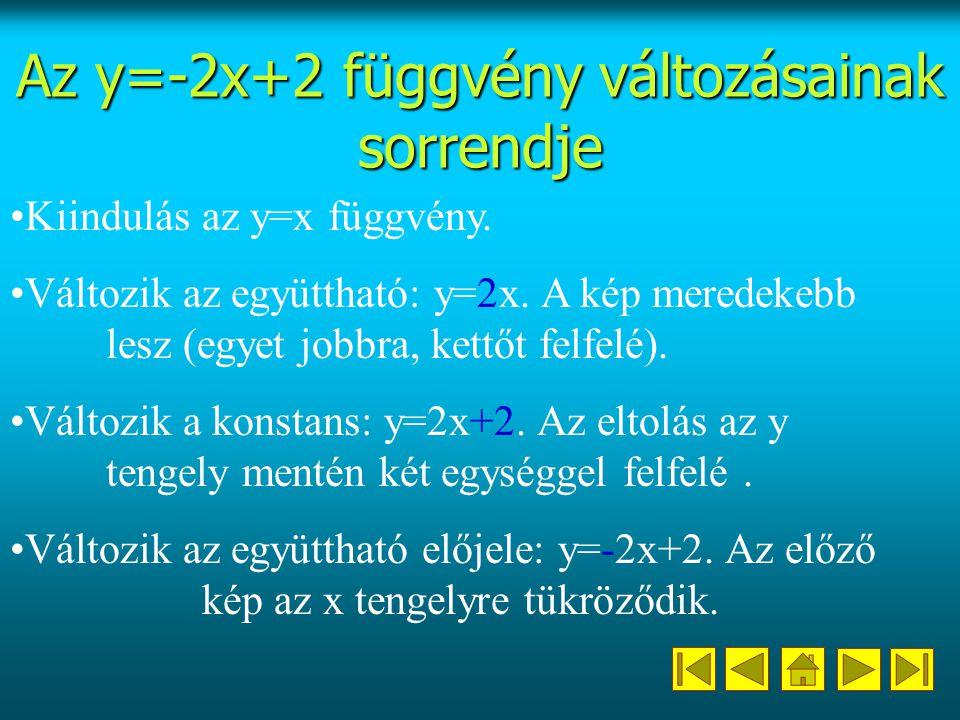 Az y=-2x+2 függvény változásainak sorrendje