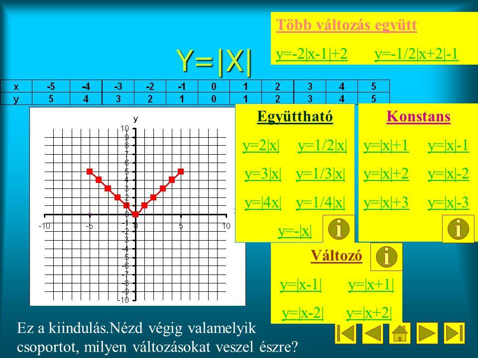 Y=|X| Több változás együtt y=-2|x-1|+2 y=-1/2|x+2|-1 Együttható