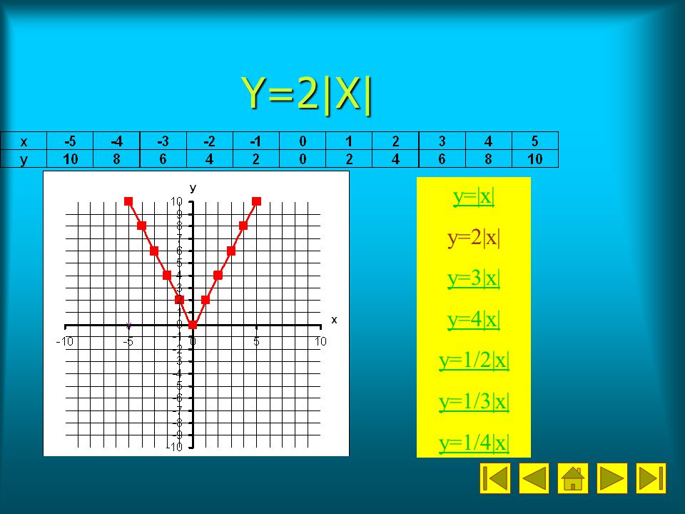 Y=2|X| y=|x| y=2|x| y=3|x| y=4|x| y=1/2|x| y=1/3|x| y=1/4|x|