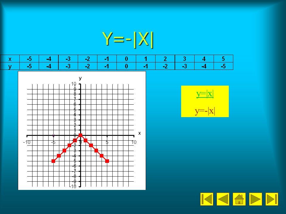 Y=-|X| y=|x| y=-|x|